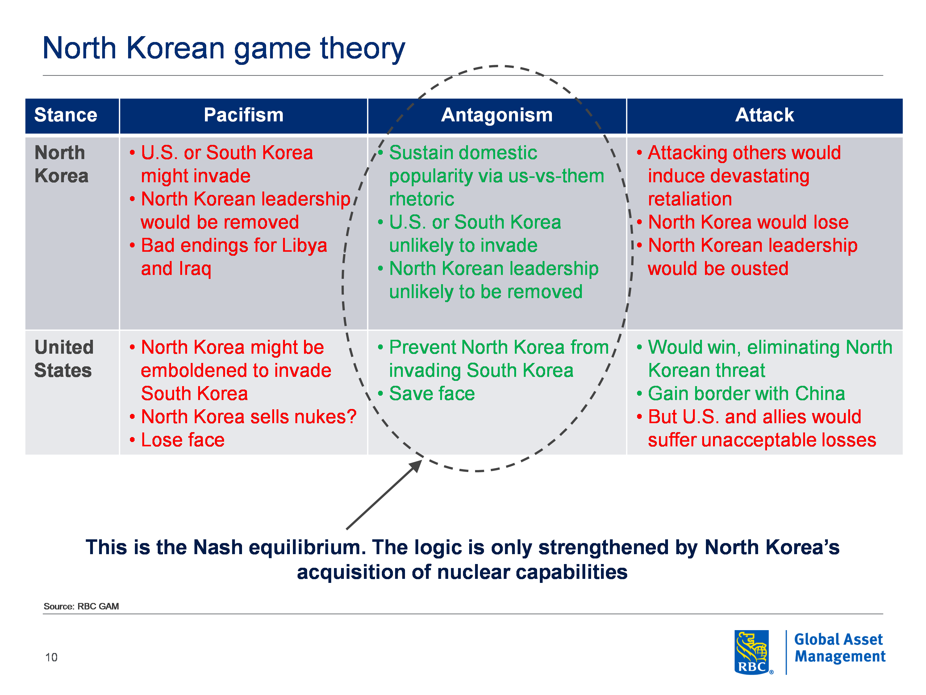 Macromemo Archive Rbc Global Asset Management 1911assemblydiagram Bypassing The Series 80 Safety Components On Second Two Koreas Have Agreed To Engage In Formal Negotiations While We Dont Expect Any Material Results From Goodwill