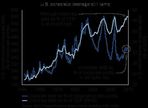 U.S. corporate leverage still tame