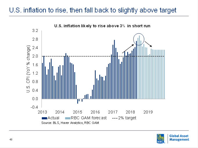 U.S. inflation likely to rise above 3% in short run