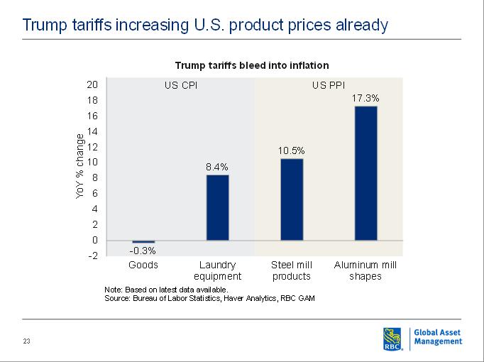Trump tariffs bleed into inflation