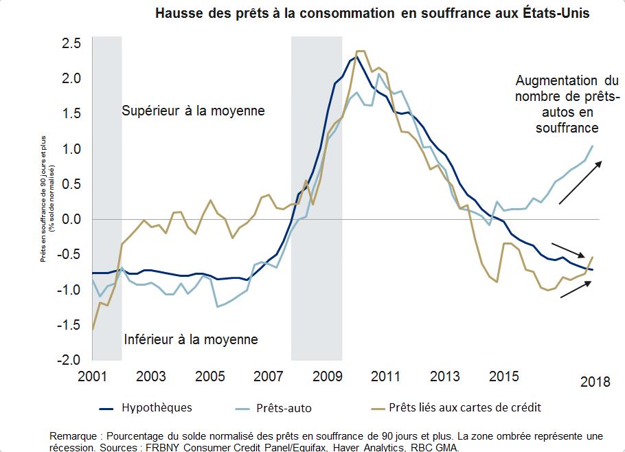 Les défaillances de crédit des consommateurs américains commencent à grimper