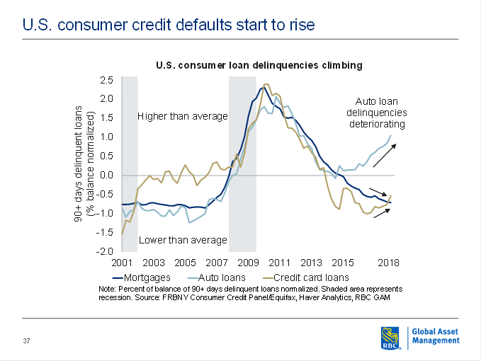 U.S. consumer credit defaults start to rise
