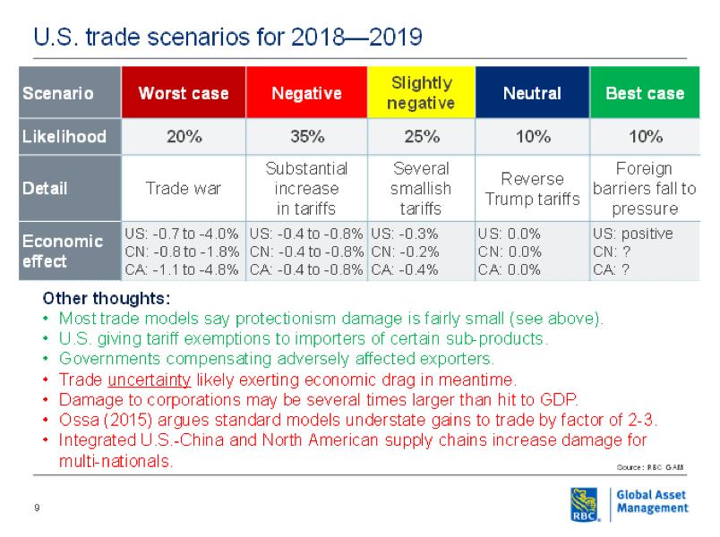 U.S trade scenarios for 2018-2019