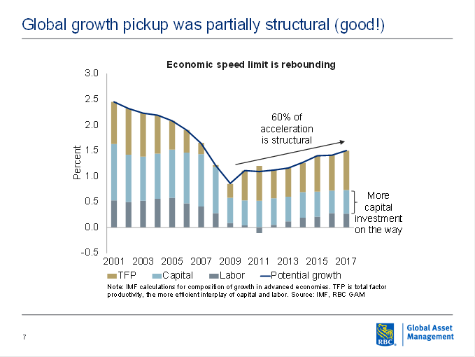 Global growth pickup was partially structural