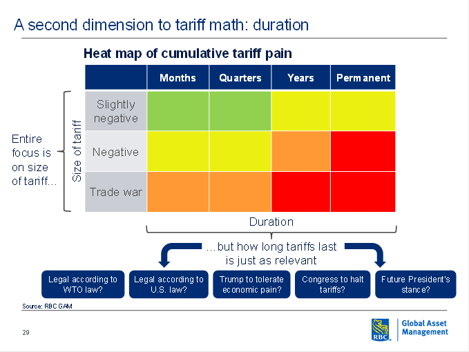 A second dimension to tariff math: duration