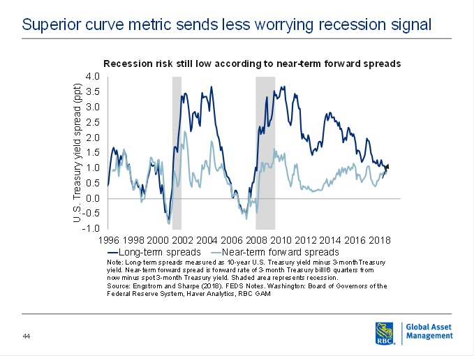 Superior curve metric sends less worrying recession signal