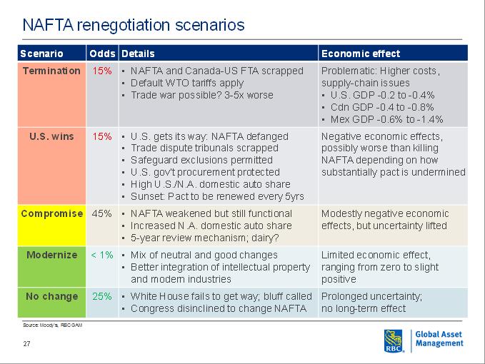 NAFTA renegotiation scenarios
