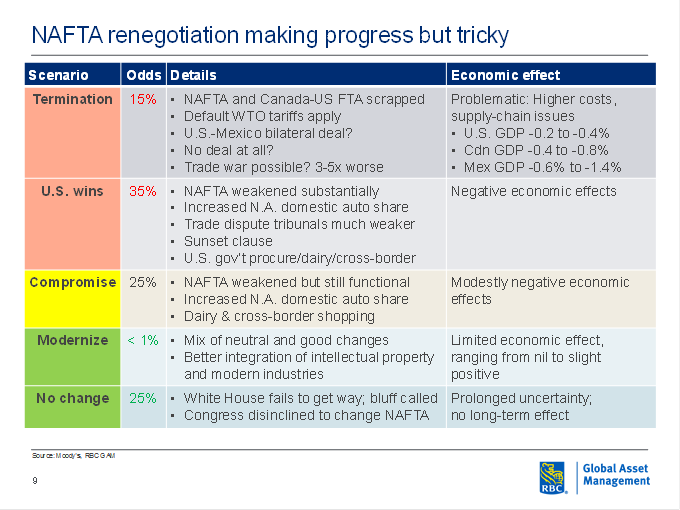 NAFTA renegotiation scenarios