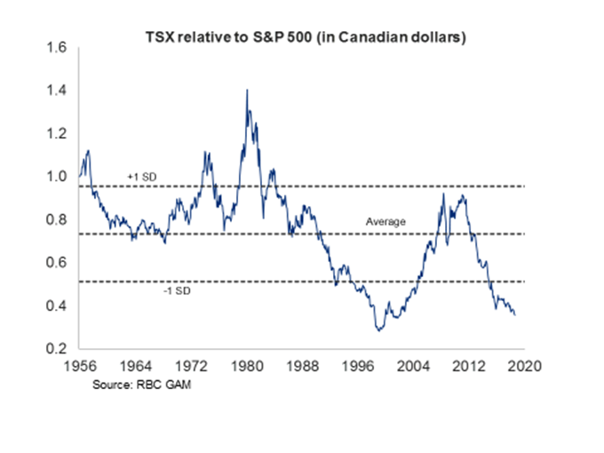 TSX relative to S&P 500