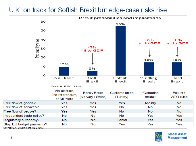 UK on track for Softish Brexit but edge-case risks rise