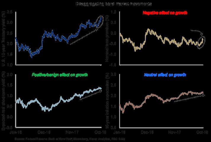 Disaggregating bond market movements chart