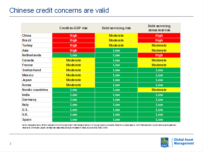 Chinese credit concerns are valid chart