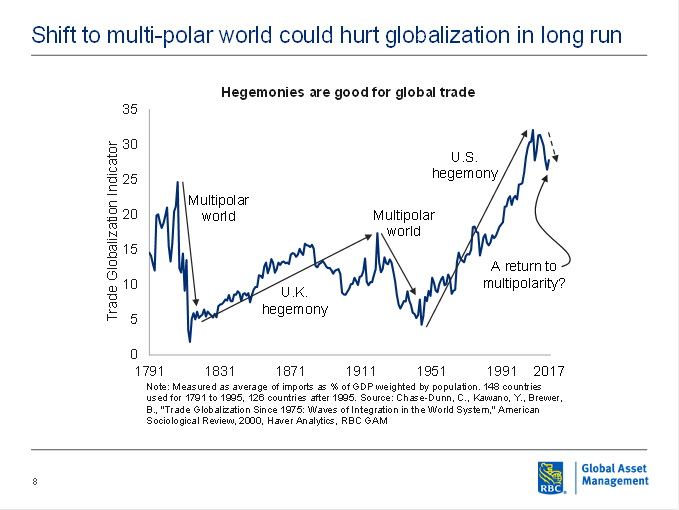 Shift to multi-polar world could hurt globalization in long run chart