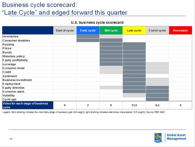 U.S business cycle scorecard table