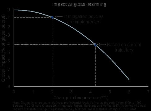 Impact of global warming graph