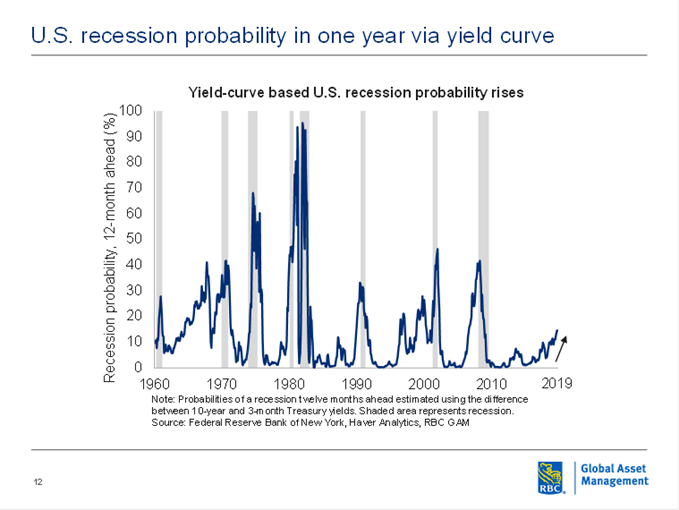 U.S recession probability in one year via yield curve chart