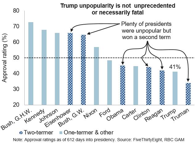 Trump not historically unpopular chart