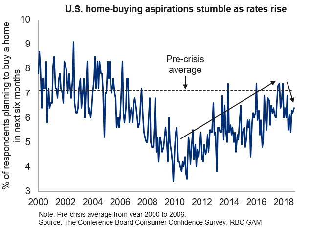 U.S home purchase intentions pall as rates rise graph