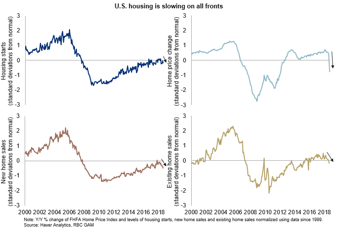 U.S housing is slowing graph