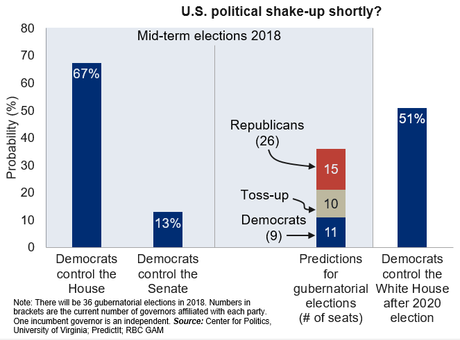 U.S Mid-term elections 2018 chart