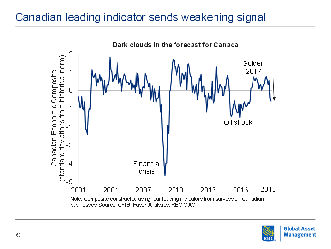 Dark clouds in the forecast for Canada graph