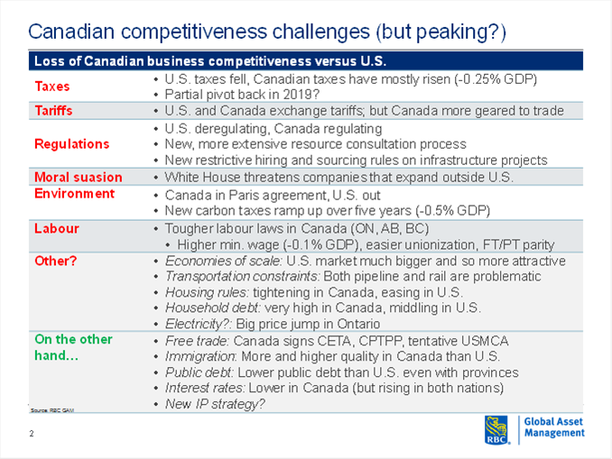Loss of Canadian business competitivenessvs. U.S