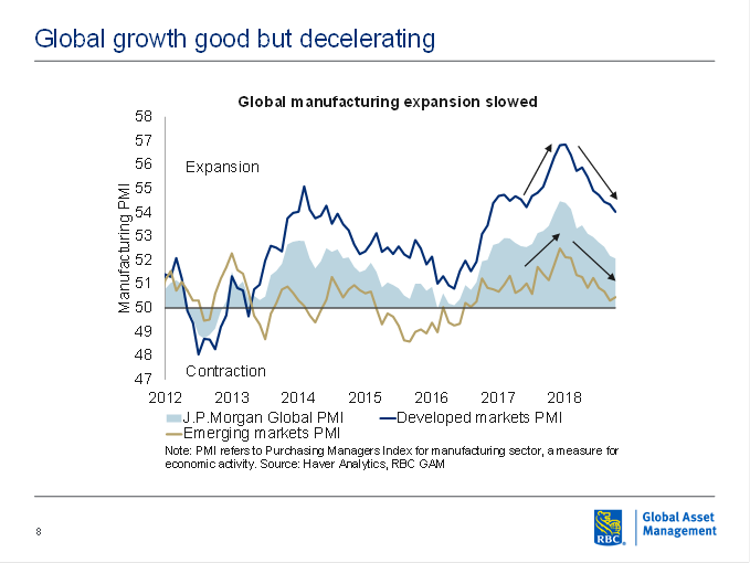 Global Manufacturing expansion slowed graph