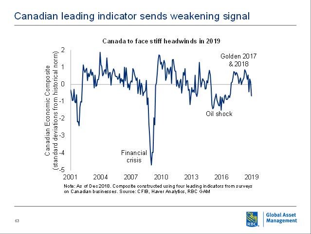 Canadian leading indicator sends weakening signal