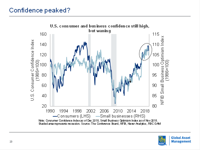 U.S consumer and business confidence still high but waning chart