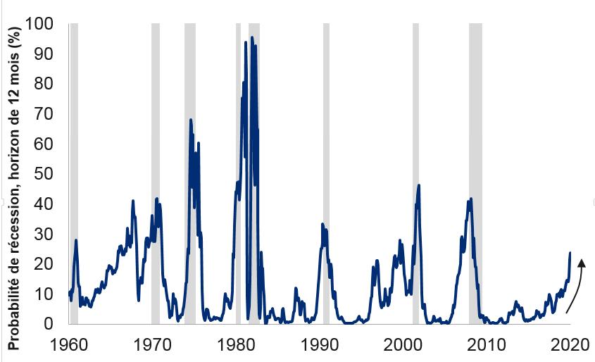 D'après la courbe de rendement, la probabilité d'une récession aux États-Unis augmente