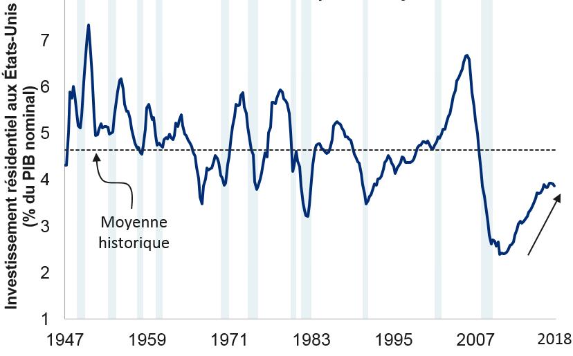 L'investissement résidentiel aux États-Unis commence à baisser, alors qu'il est déjà faible