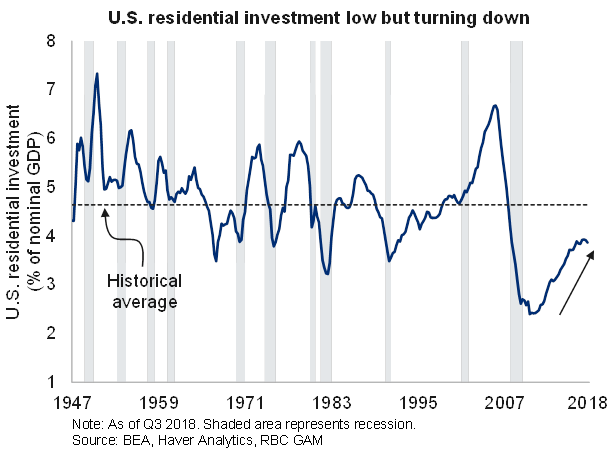 U.S residential investment low but turning down