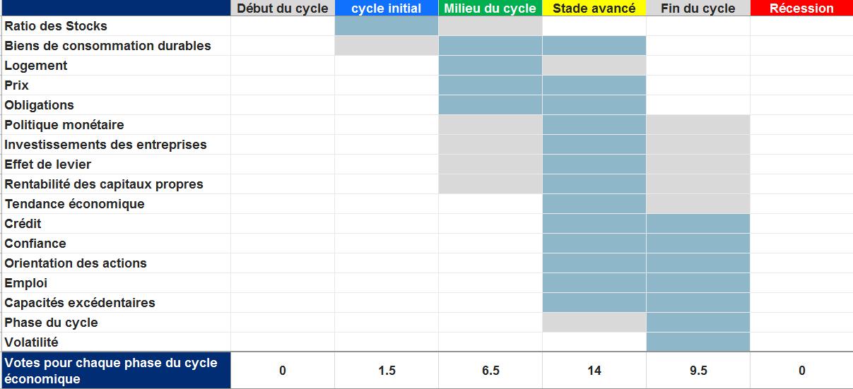 Feuille de pointage du cycle de l'économie américaine